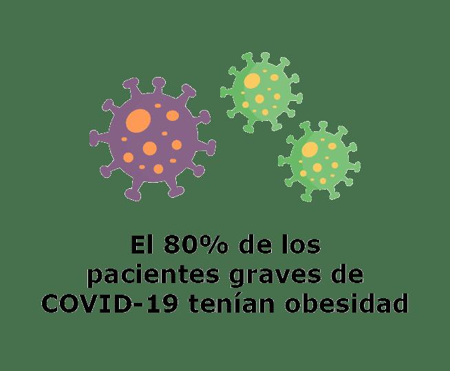el 80% de los pacientes graves de COVID-19 tenían obesidad